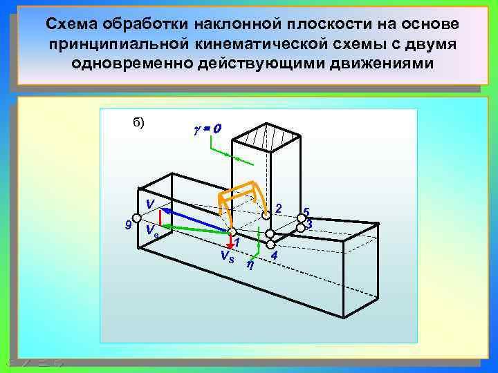 Схема обработки наклонной плоскости на основе принципиальной кинематической схемы с двумя  одновременно действующими