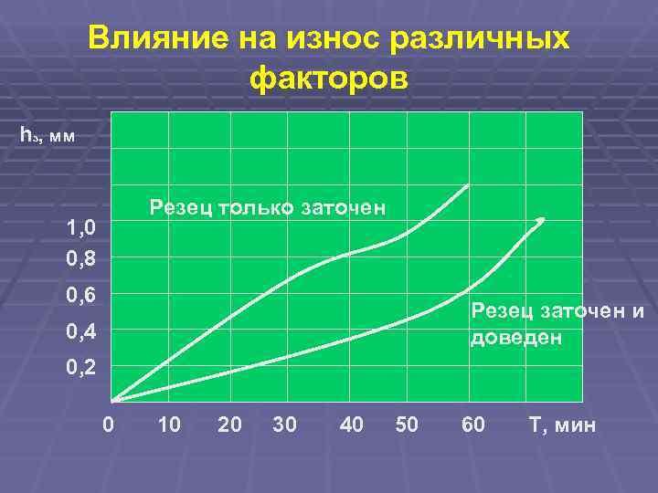 Влияние на износ различных    факторов hз, мм