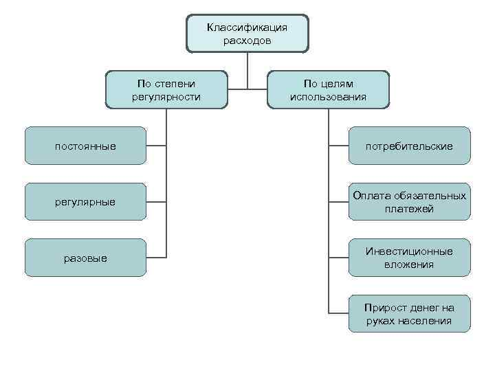 Классификация      расходов