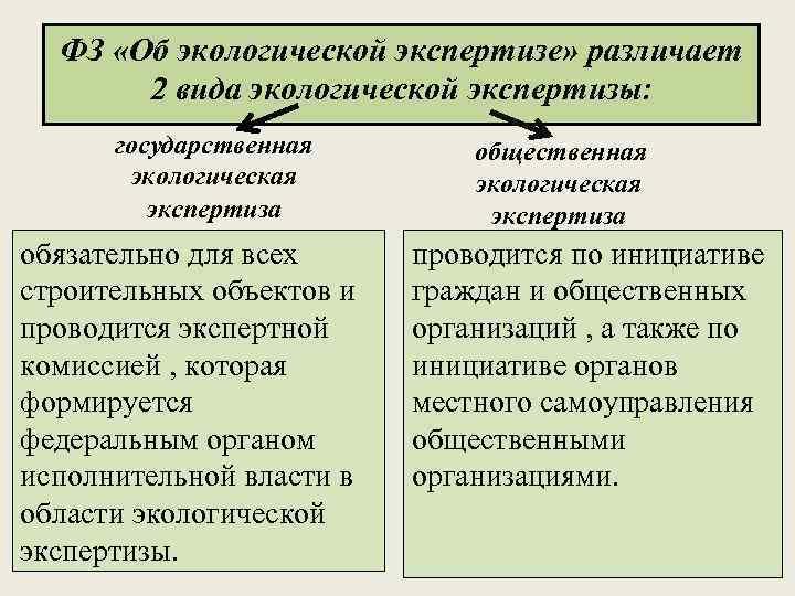 ФЗ «Об экологической экспертизе» различает 2 вида экологической экспертизы: государственная экологическая экспертиза обязательно для