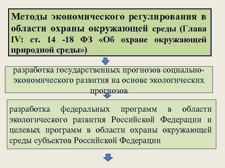 Методы экономического регулирования в области охраны окружающей среды (Глава IV: ст. 14 -18 ФЗ