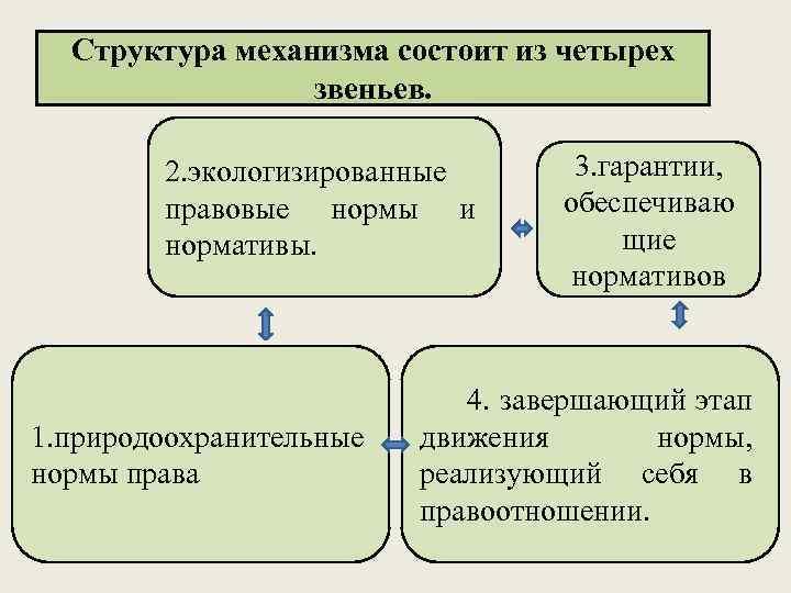 Структура механизма состоит из четырех звеньев. 2. экологизированные правовые нормы и нормативы. 1. природоохранительные