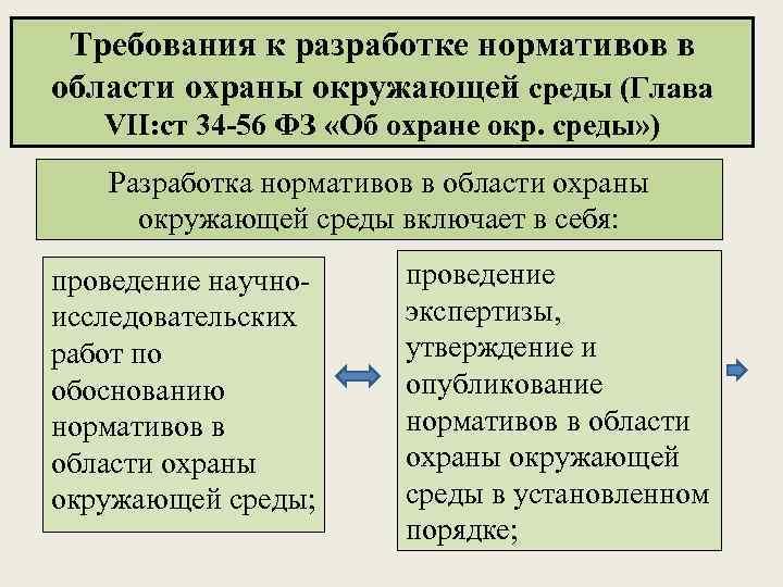 Требования к разработке нормативов в области охраны окружающей среды (Глава VII: cт 34 -56