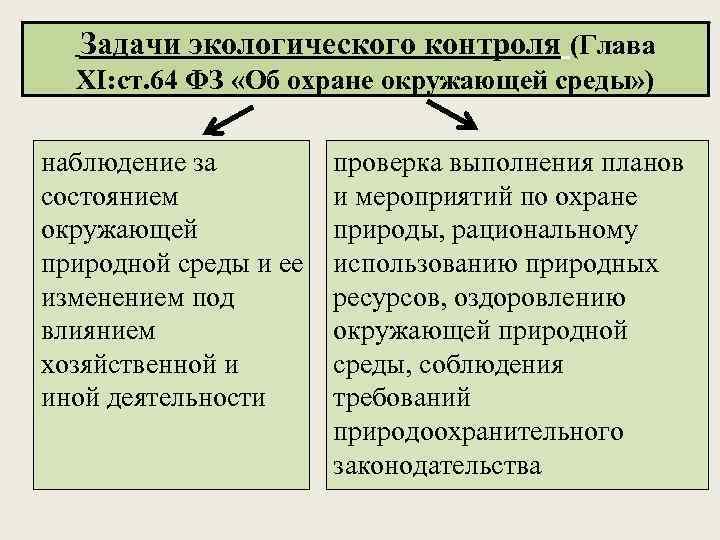 Задачи экологического контроля (Глава ХI: ст. 64 ФЗ «Об охране окружающей среды» ) наблюдение