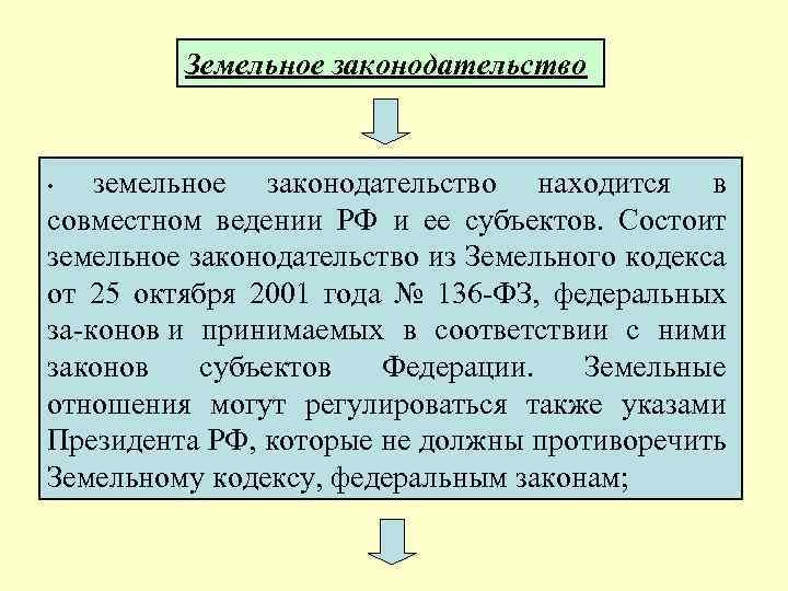 Земельное законодательство земельное законодательство находится в совместном ведении РФ и ее субъектов. Состоит земельное