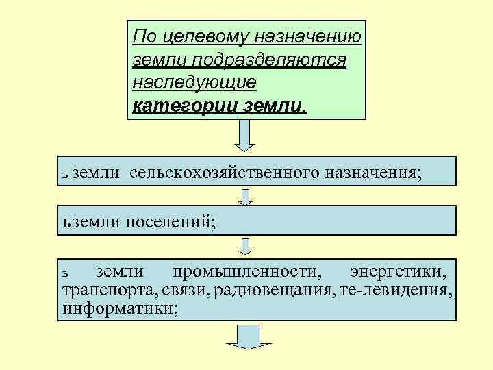 По целевому назначению земли подразделяются наследующие категории земли. ь земли сельскохозяйственного назначения; ь земли
