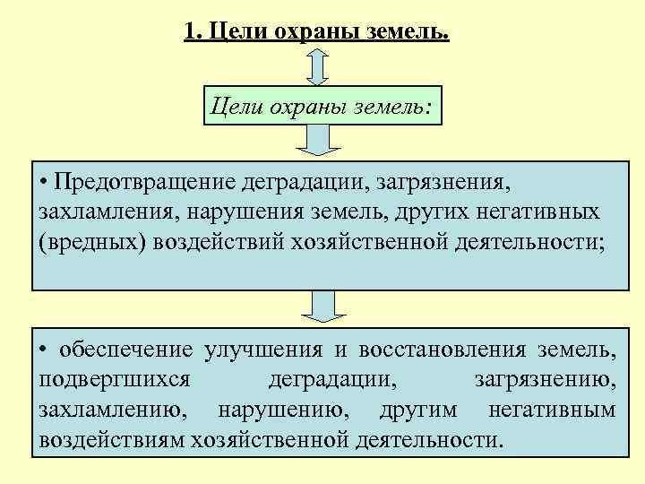 1. Цели охраны земель: • Предотвращение деградации, загрязнения, захламления, нарушения земель, других негативных (вредных)