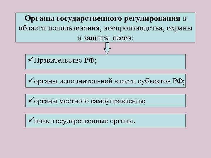 Органы государственного регулирования в области использования, воспроизводства, охраны и защиты лесов: üПравительство РФ; üорганы