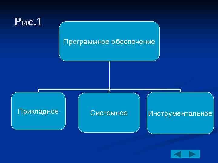 Рис. 1   Программное обеспечение Прикладное   Системное Инструментальное