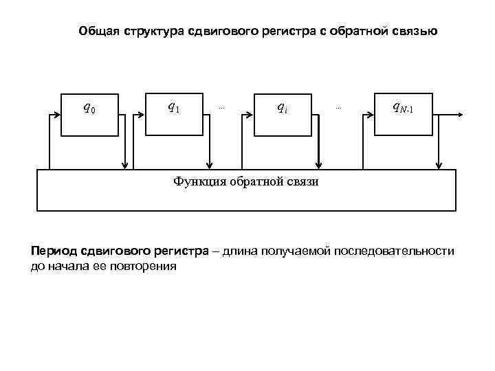 Общая структура сдвигового регистра с обратной связью   q 0