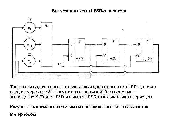 Возможная схема LFSR-генератора Только при определенных отводных последовательностях LFSR регистр пройдет