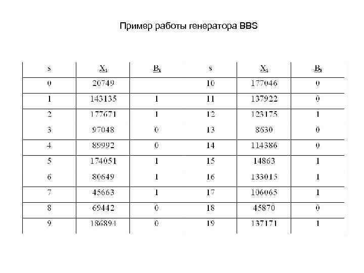 Пример работы генератора BBS