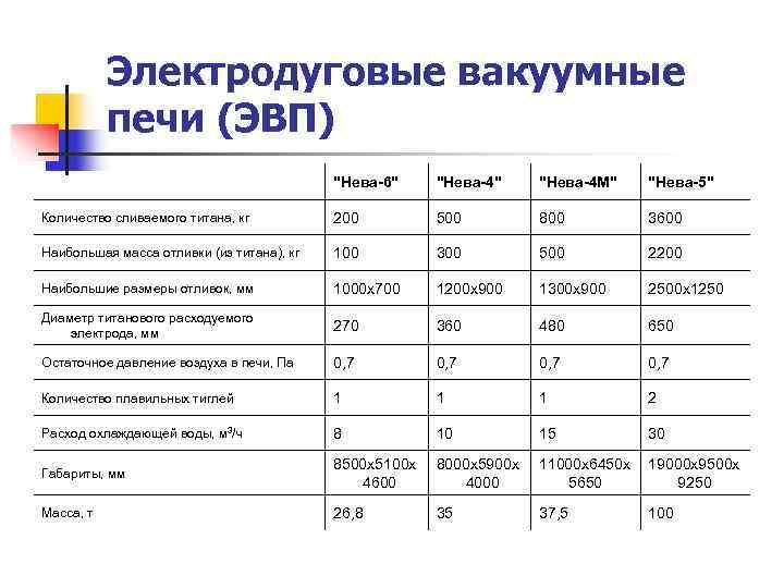 Электродуговые вакуумные  печи (ЭВП)