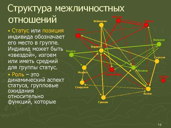 Структура межличностных отношений     Носков