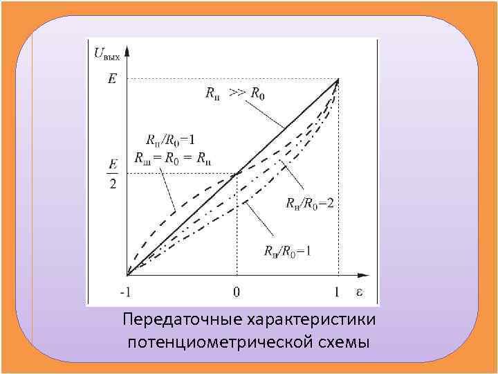 Передаточные характеристики потенциометрической схемы
