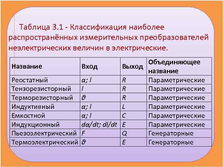 Таблица 3. 1 - Классификация наиболее распространённых измерительных преобразователей неэлектрических величин в