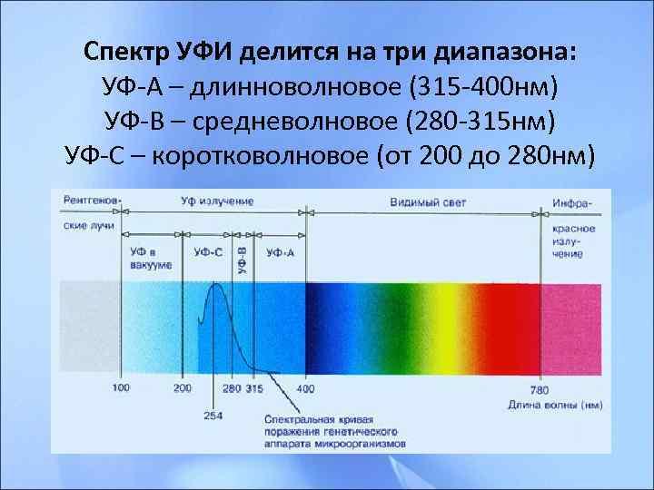 Спектр УФИ делится на три диапазона:  УФ-А – длинноволновое (315 -400 нм)