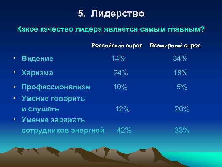 5. Лидерство Какое качество лидера является самым главным?