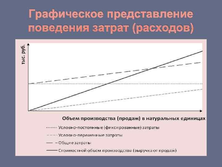 Графическое представление поведения затрат (расходов)