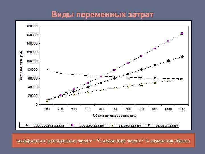 Виды переменных затрат коэффициент реагирования затрат = % изменения затрат /