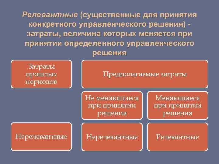 Релевантные (существенные для принятия  конкретного управленческого решения) -  затраты, величина которых