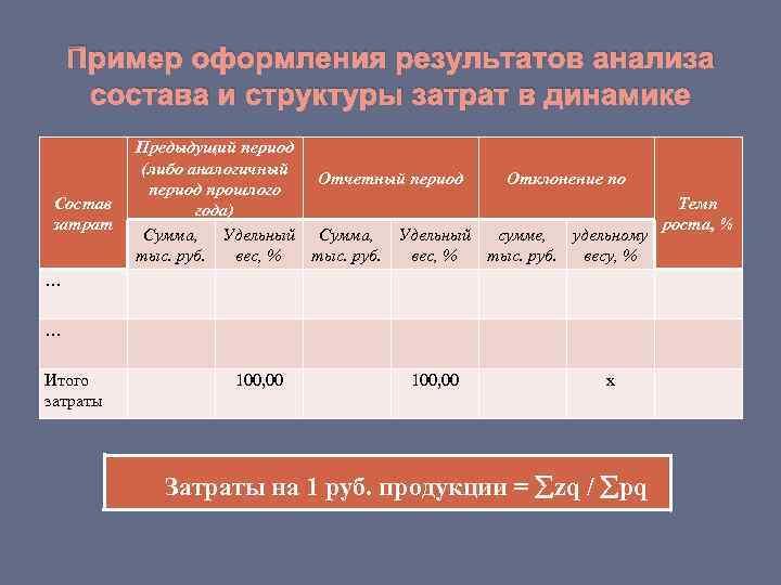 Пример оформления результатов анализа состава и структуры затрат в динамике  Предыдущий