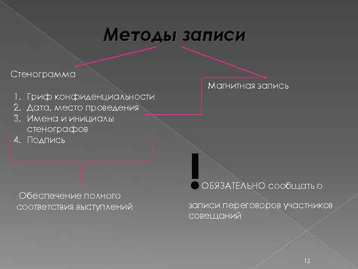 Методы записи Стенограмма       Магнитная запись