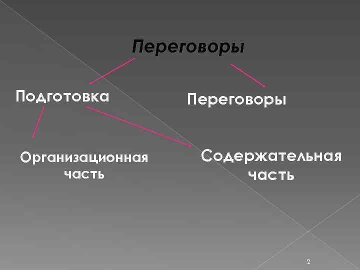 Переговоры Подготовка  Переговоры  Организационная  Содержательная часть