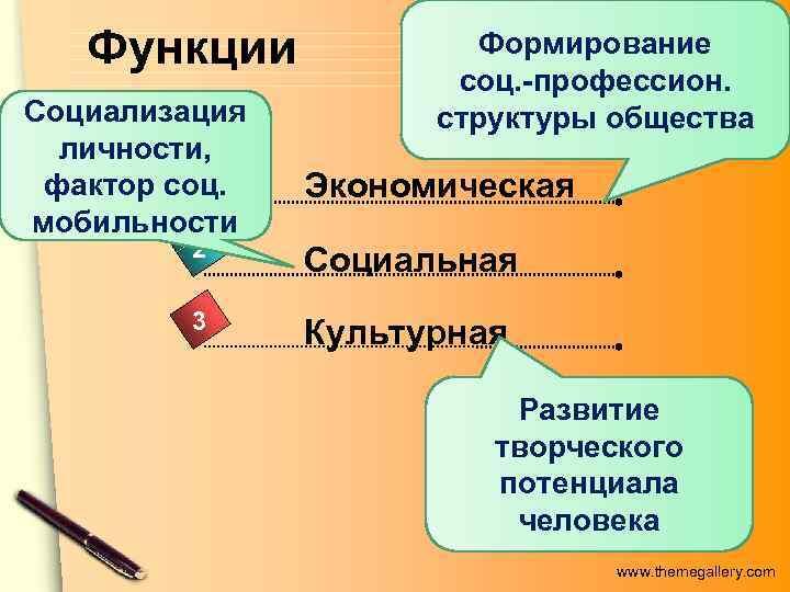 Функции   Формирование    соц. -профессион. Социализация