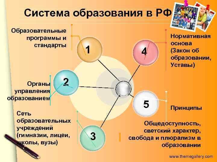 Система образования в РФ Образовательные программы и     Нормативная