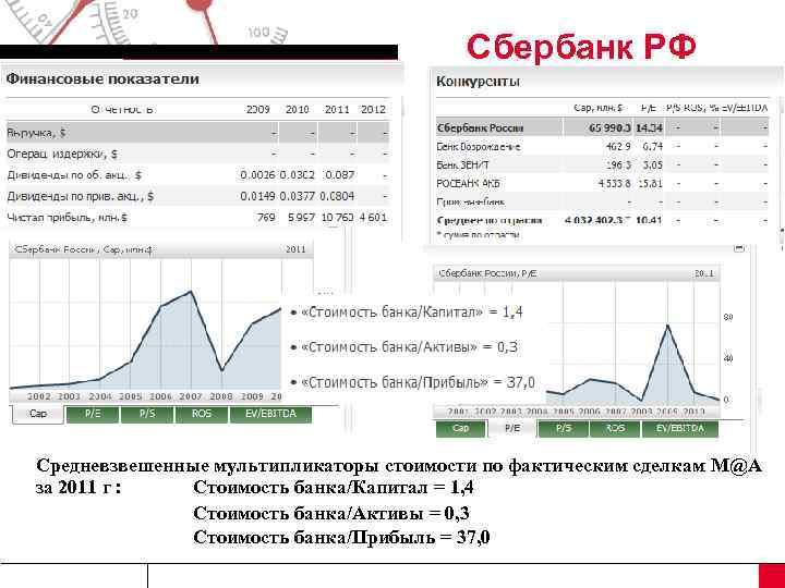 Сбербанк РФ Средневзвешенные мультипликаторы стоимости по фактическим сделкам M@A за
