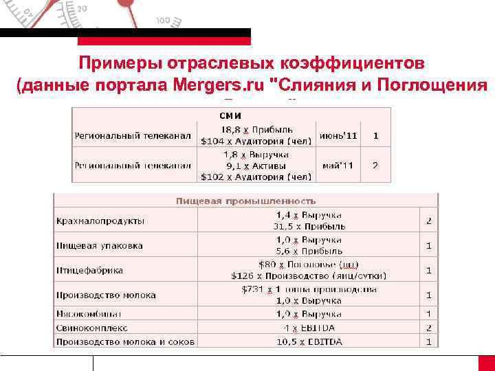 Примеры отраслевых коэффициентов (данные портала Mergers. ru