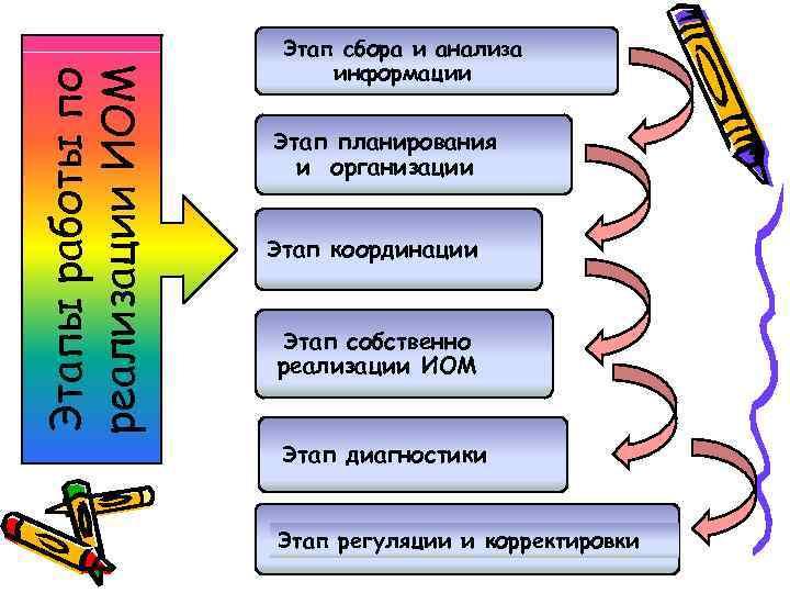 Этап сбора и анализа    информации реализации ИОМ