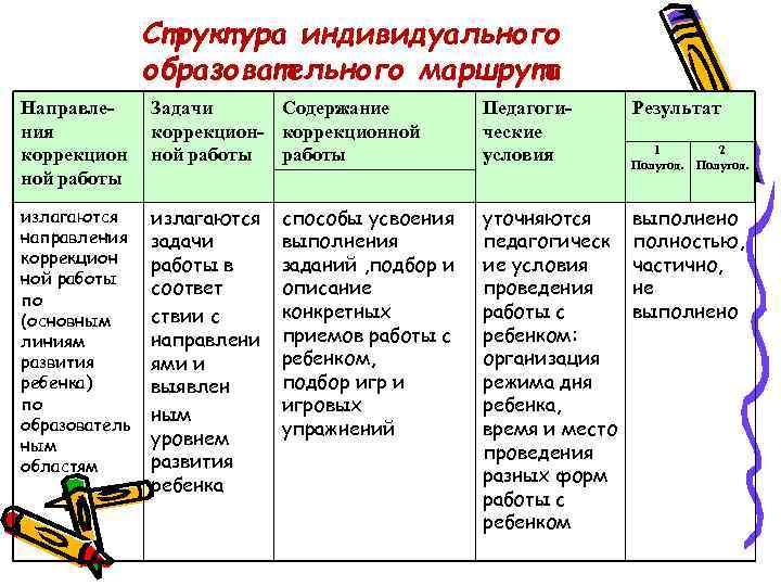 Структура индивидуального    образовательного маршрута Направле- Задачи Содержание