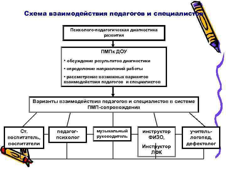 Схема взаимодействия педагогов и специалистов    Психолого-педагогическая диагностика