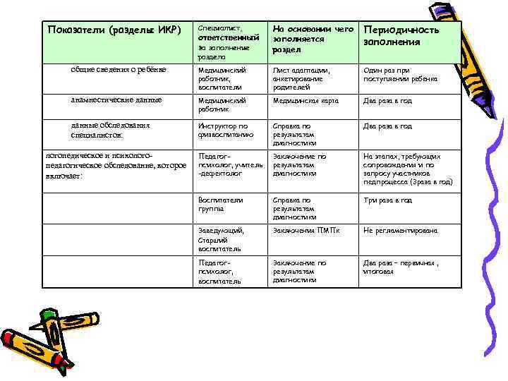 Показатели (разделы ИКР)    Специалист,   На основании чего  Периодичность