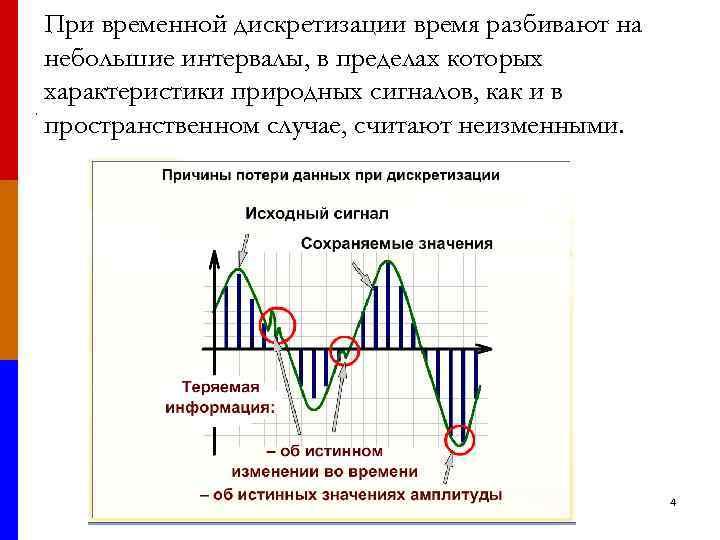 При временной дискретизации время разбивают на небольшие интервалы, в пределах которых характеристики природных сигналов,