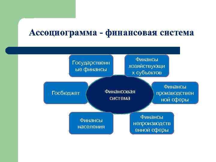 Ассоциограмма - финансовая система      Финансы  Государственн