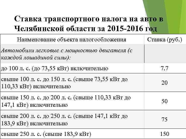 Ставка транспортного налога на авто в Челябинской области за 2015 -2016 год