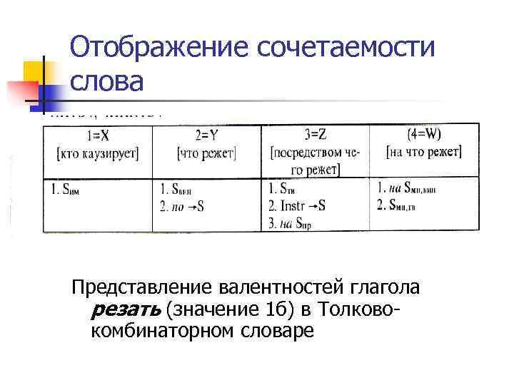 Отображение сочетаемости слова Представление валентностей глагола резать (значение 1 б) в Толково  комбинаторном