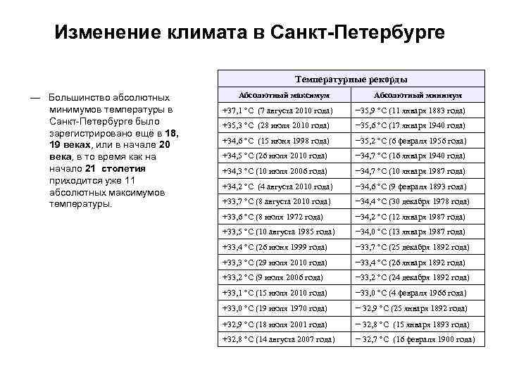 Изменение климата в Санкт-Петербурге     Температурные рекорды —
