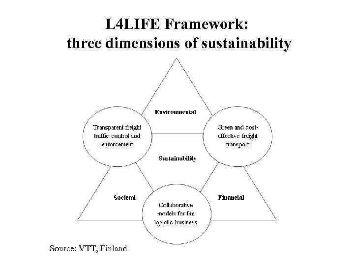 L 4 LIFE Framework: three dimensions of sustainability Source: VTT, Finland