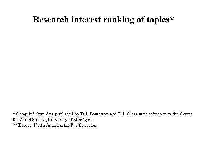 Research interest ranking of topics* * Compiled from data published by D.