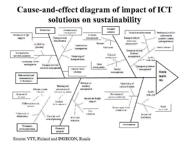 Cause-and-effect diagram of impact of ICT  solutions on sustainability Source: VTT, Finland