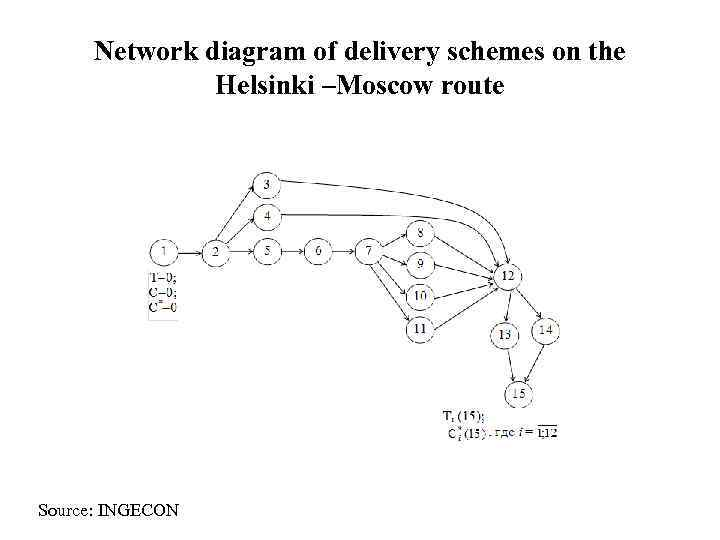 Network diagram of delivery schemes on the    Helsinki –Moscow route