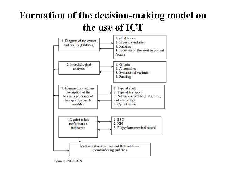 Formation of the decision-making model on    the use of ICT