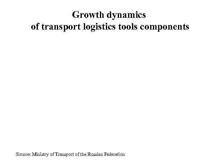 Growth dynamics  of transport logistics tools components Source: Ministry of
