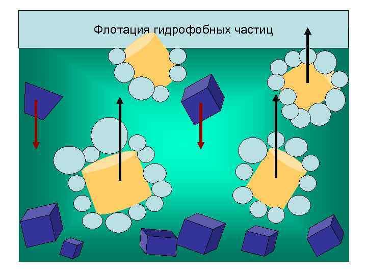 Флотация гидрофобных частиц