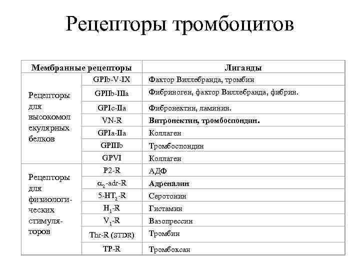 Рецепторы тромбоцитов Мембранные рецепторы     Лиганды