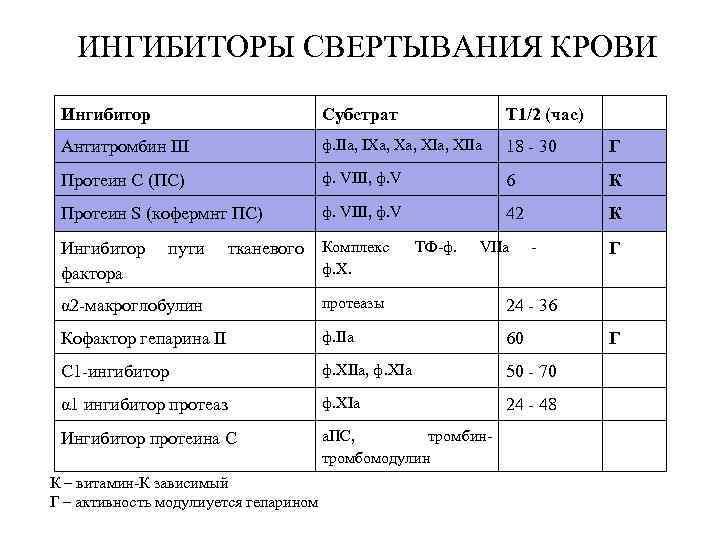 ИНГИБИТОРЫ СВЕРТЫВАНИЯ КРОВИ Ингибитор     Субстрат